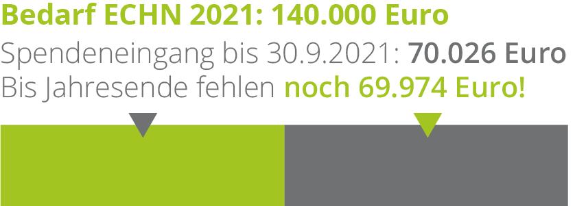 Der Spendenstand am 30. September 2021: 70.026 Euro von 140.000 Euro